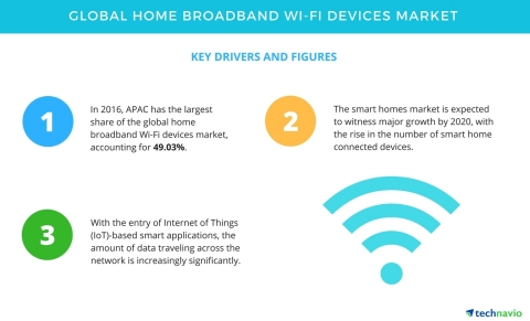 Technavio has published a new report on the global home broadband Wi-Fi devices market from 2017-2021. (Graphic: Business Wire)