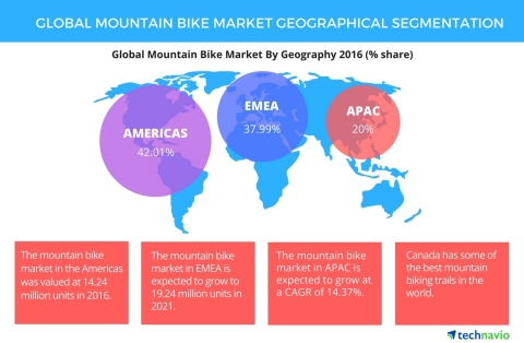 Technavio has published a new report on the global mountain bike market from 2017-2021. (Graphic: Business Wire)