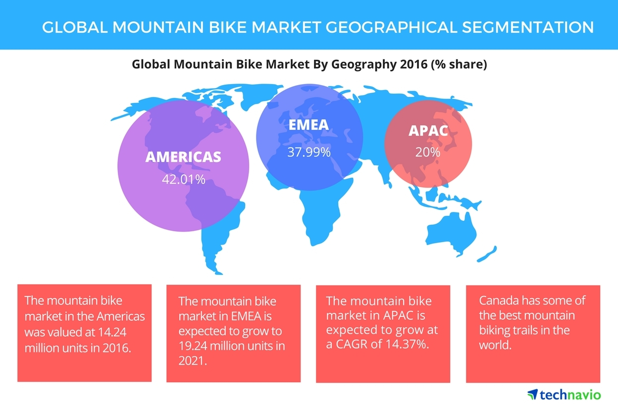 Global Mountain Bike Market Growth Analysis And Forecast The Trike Shop Wiring Diagram Technavio Business Wire