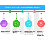 Top Trends in Global R&D Outsourcing Services Market - Technavio