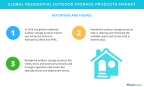 Technavio has published a new report on the global residential outdoor storage products market from 2017-2021. (Graphic: Business Wire)
