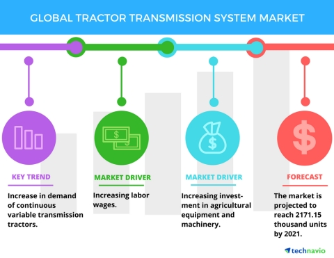 Technavio has published a new report on the global tractor transmission system market from 2017-2021 ...