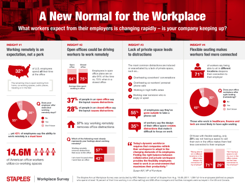 Workspaces are changing. Is your office ready for the new normal? (Graphic: Business Wire).