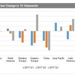 China and North America TV Shipments Fall Sharply in Q3 2017, IHS Markit Says