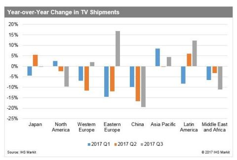 Year-over-year Change in TV Shipments (Source: IHS Markit)