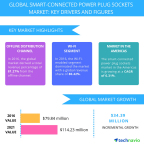 Technavio has published a new report on the global smart-connected power plug socket market from 2017-2021. (Graphic: Business Wire)