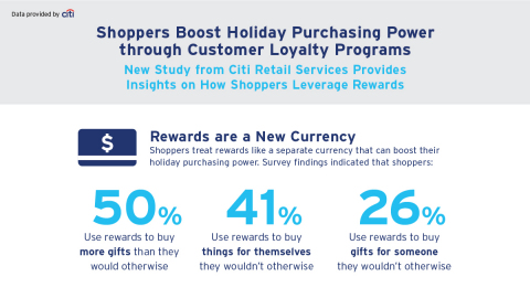 Shoppers Boost Holiday Purchasing Power Through Loyalty Programs (Graphic: Business Wire)