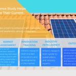 Infiniti's Market Intelligence Study on the Solar Energy Industry Helps a Client to Improve Their Current Business Model