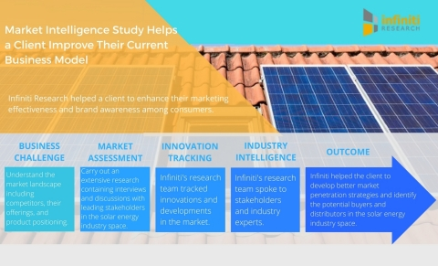 Market Intelligence Study Helps a Leading Solar Energy Client Improve Their Current Business Model. (Graphic: Business Wire)