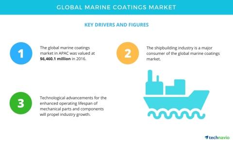 Vital Insights Into the Global Marine Coatings Market   Technavio