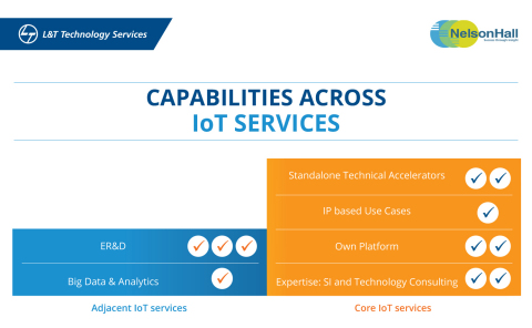 L&T Technology Services Capabilities across IoT Services. (Graphic: Business Wire)