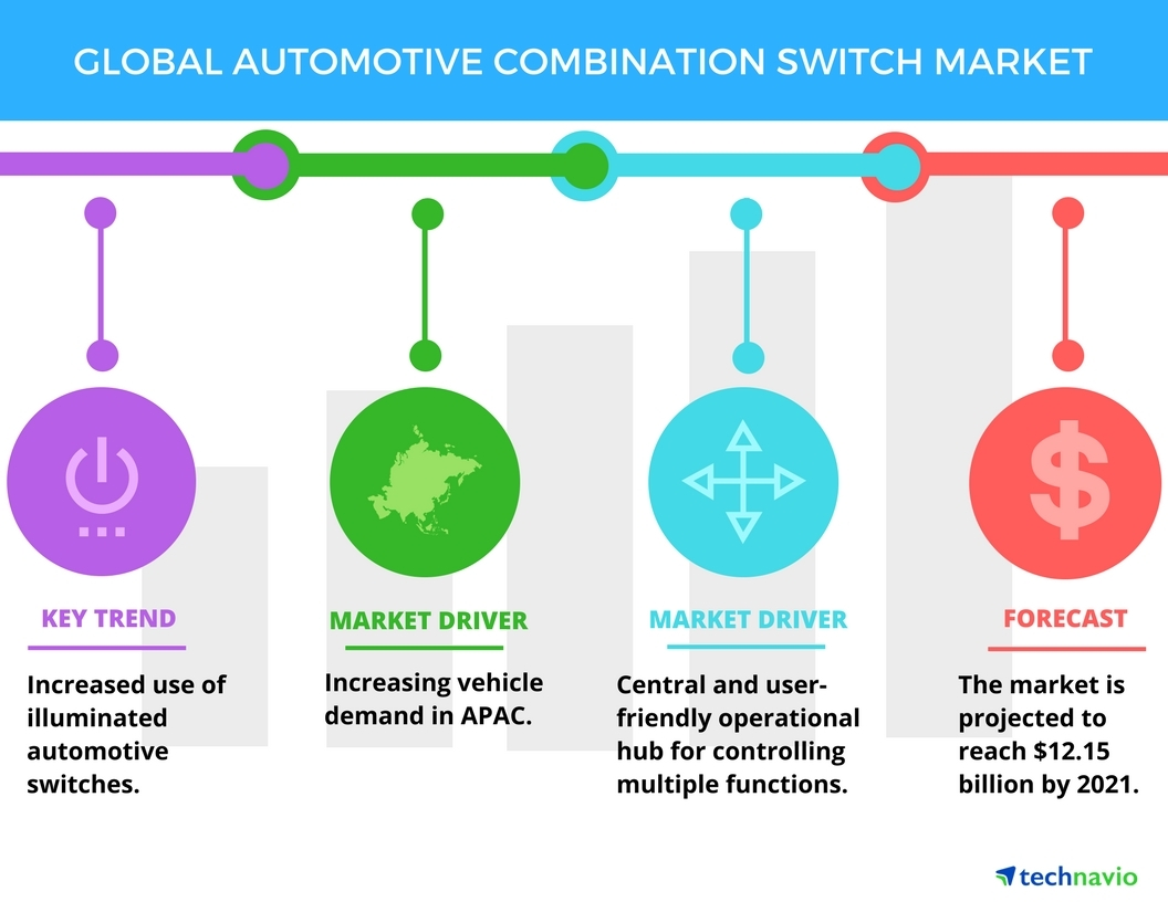 Top 5 Vendors in the Global Automotive Combination Switch Market ...