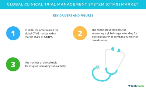 Key Insights on the Global Clinical Trial Management System Market | Technavio