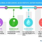 Top 3 Drivers for the Global 9-Decanoic Acid Methyl Ester Market | Technavio