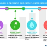 Top 3 Drivers for the Global 9-Decanoic Acid Methyl Ester Market | Technavio