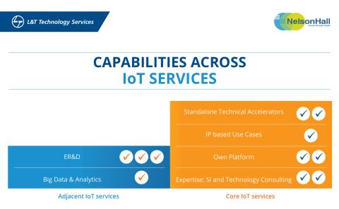 NelsonHall include L&T Technology Services nella categoria dei leader per i servizi IoT