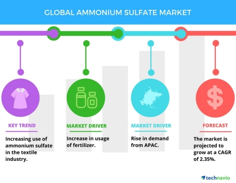 Technavio has published a new report on the global ammonium sulfate market from 2017-2021. (Graphic: Business Wire)