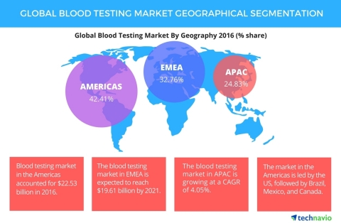 Technavio has published a new report on the global blood testing market from 2017-2021. (Graphic: Business Wire)