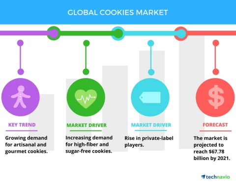 Technavio has published a new report on the global cookies market from 2017-2021. (Graphic: Business Wire)