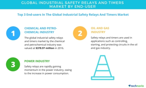 Technavio has published a new report on the global industrial safety relays and timers market from 2017-2021. (Graphic: Business Wire)