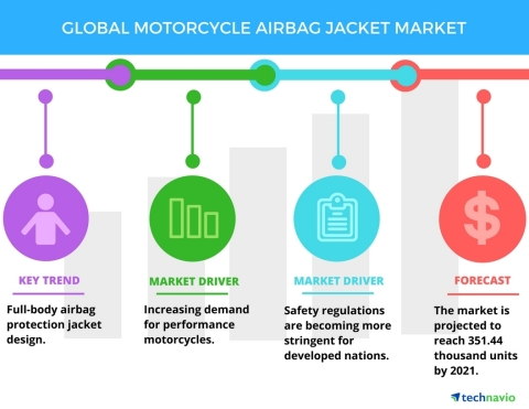 Technavio has published a new report on the global motorcycle airbag jacket market from 2017-2021. (Graphic: Business Wire)