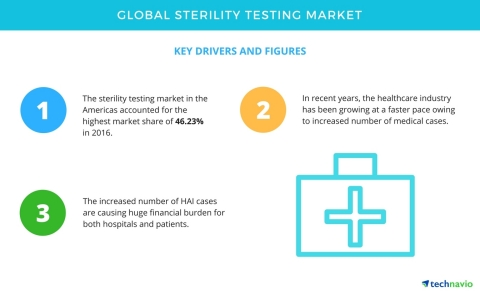 Technavio has published a new report on the global sterility testing market from 2017-2021. (Graphic: Business Wire)