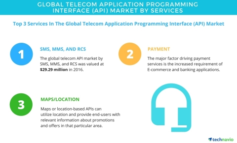 Technavio has published a new report on the global telecom application programming interface market  ...