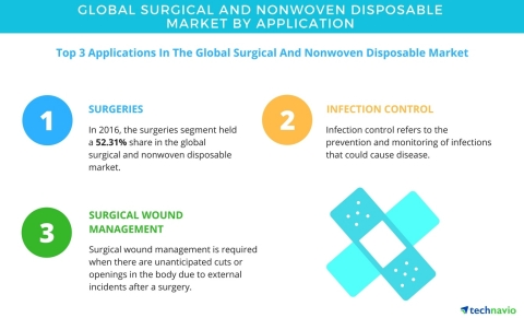 Technavio has published a new report on the global surgical and nonwoven disposable market from 2017-2021. (Graphic: Business Wire)