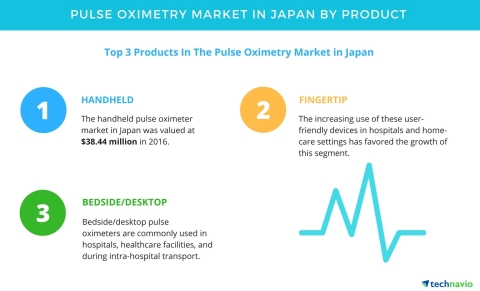 Technavio has published a new report on the pulse oximetry market in Japan from 2017-2021. (Graphic: ...
