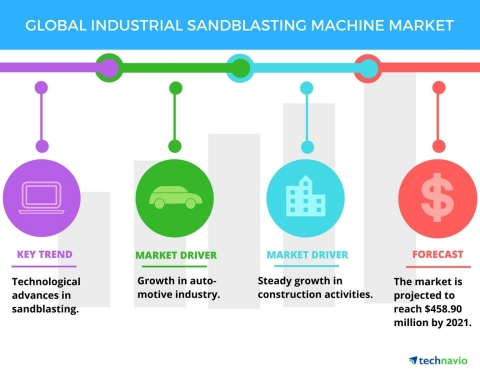 Technavio has published a new report on the global industrial sandblasting machine market from 2017-2021. (Graphic: Business Wire)