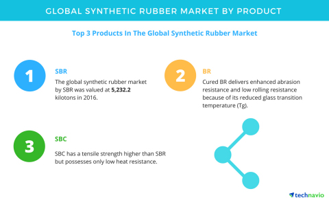 retread rubber market analysis Technavio's analysts forecast the tire retreading market in the us to grow at in-depth market analysis with rubber • southern tire mart market.