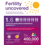 Infographic: Fertility uncovered