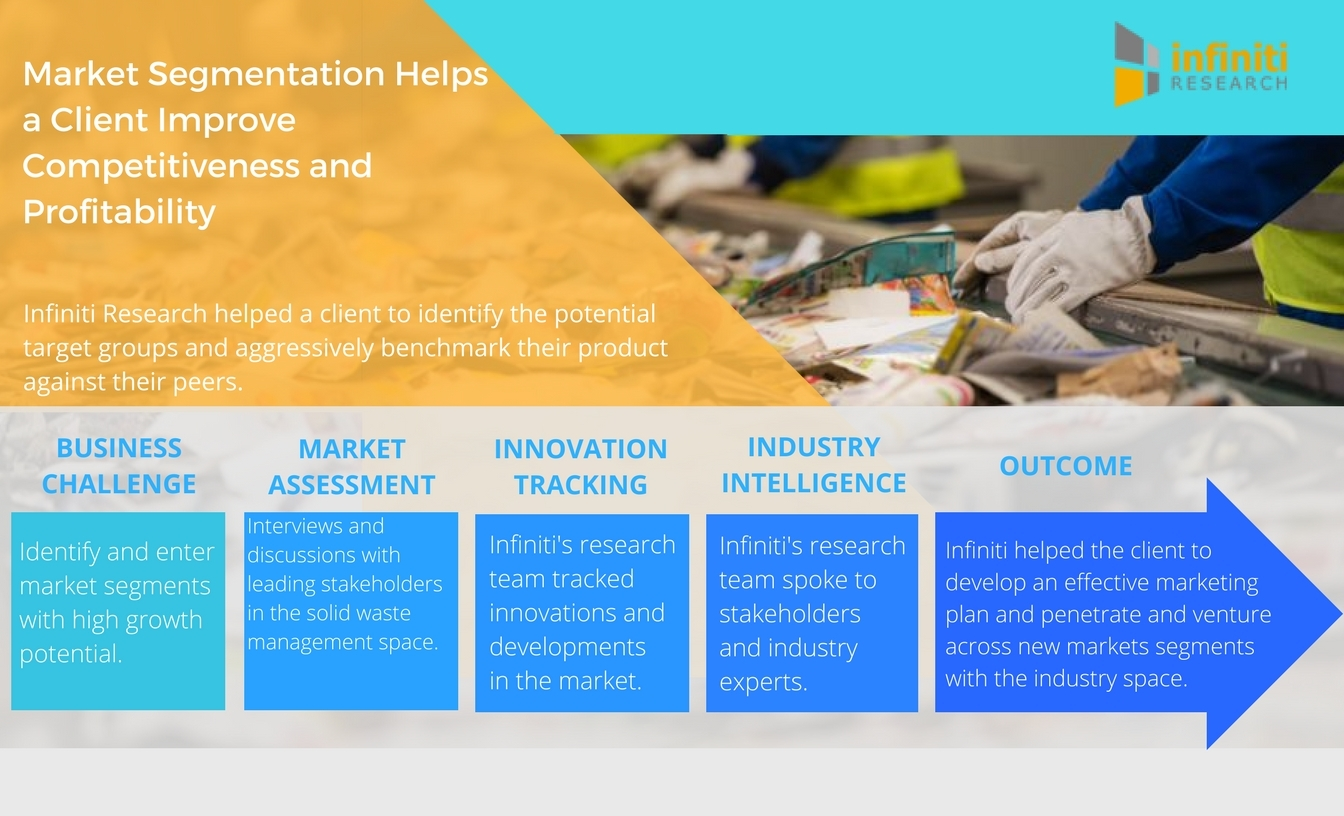 market segmentation in waste management Global industrial waste management market: segmentation the market for industrial waste management can be segmented into type, service and geography on the basis of types the market is segmented into agriculture waste, energy waste, chemical waste, mining waste, manufacturing waste and others.