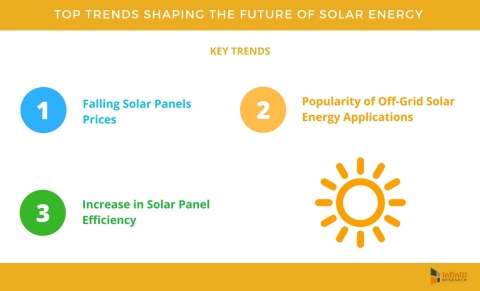 Top 5 Trends Shaping the Future of Solar Energy. (Graphic: Business Wire)