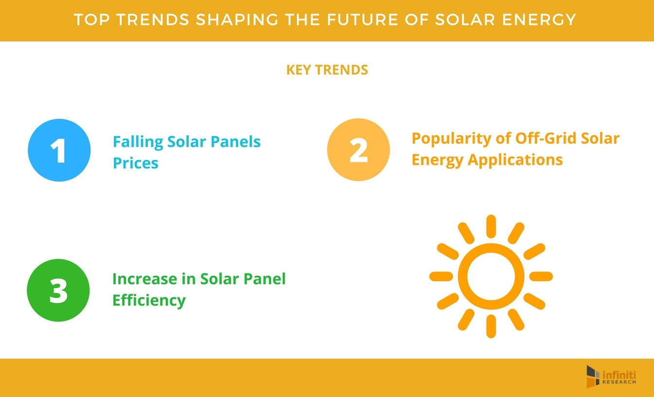 Top Trends Shaping the Future of Solar Energy – New Insights and