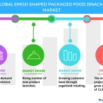 Top Findings of the Global Emoji-shaped Packaged Food Market – Technavio