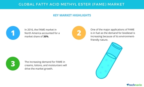 Technavio has published a new market research report on the global fatty acid methyl ester market from 2017-2021. (Graphic: Business Wire)