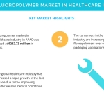 APAC Tops the Global Fluoropolymer Market in Healthcare Industry | Technavio