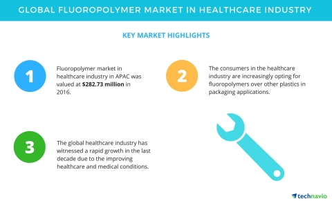 Technavio has published a new market research report on the global fluoropolymer market in the healt ...