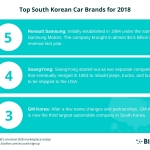 BizVibe Announces Their List of the Top 5 South Korean Car Brands for 2018