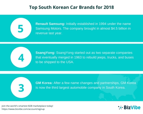 BizVibe Announces Their List of the Top 5 South Korean Car Brands for 2018 (Graphic: Business Wire)
