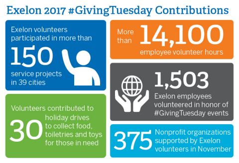 Exelon's #GivingTuesday contribution summary for 2017. Employees volunteered more than 14,000 hours  ...