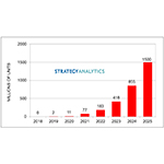Strategy Analytics: Global 5G Smartphone Shipments Will Reach 1.5 Billion in 2025