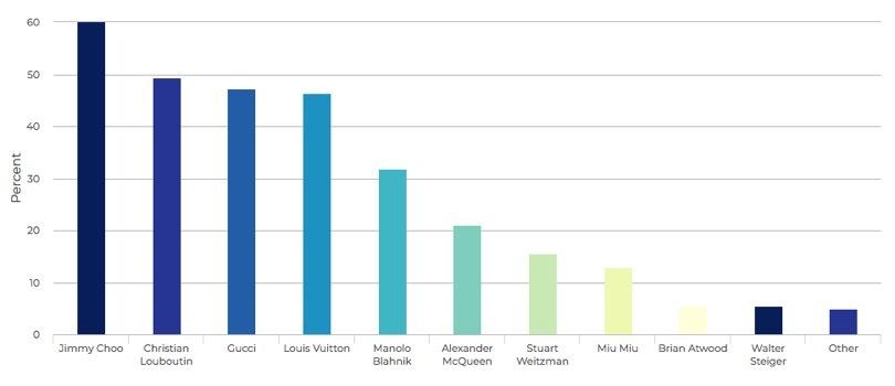 Revenue share of Kering Group's other luxury brands worldwide in 2017, by region