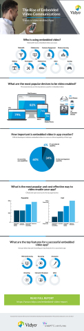 Video Embedded Release Report Infographic (Photo: Business Wire)