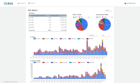 Libra Crypto Office Pair Report (Graphic: Business Wire)