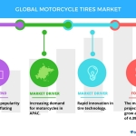 Strong Demand from APAC to Boost the Motorcycle Tires Market | Technavio