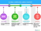 Technavio has published a new market research report on the global linerless labels market from 2017-2021. (Graphic: Business Wire)
