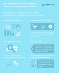 Coffee Bean, Rice Husk Ash, and Natural Rubber - New Procurement Research Reports (Graphic: Business Wire)
