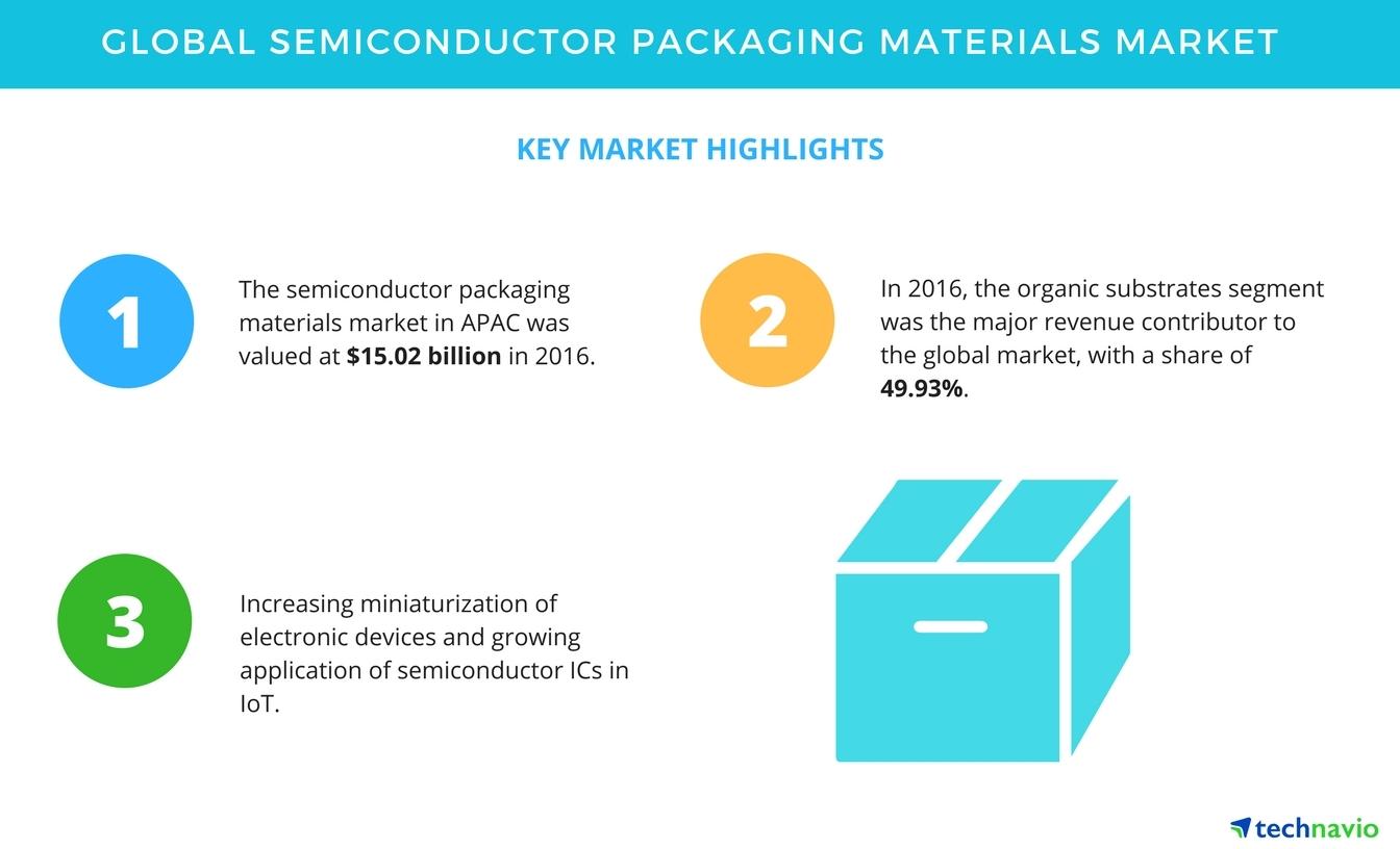 Top Findings Of The Global Semiconductor Packaging Materials Market Packagedintegratedcircuit1jpg Technavio Business Wire